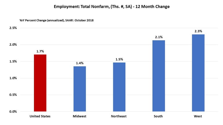 WEST LEADS JOB GAINS FOR OCTOBER