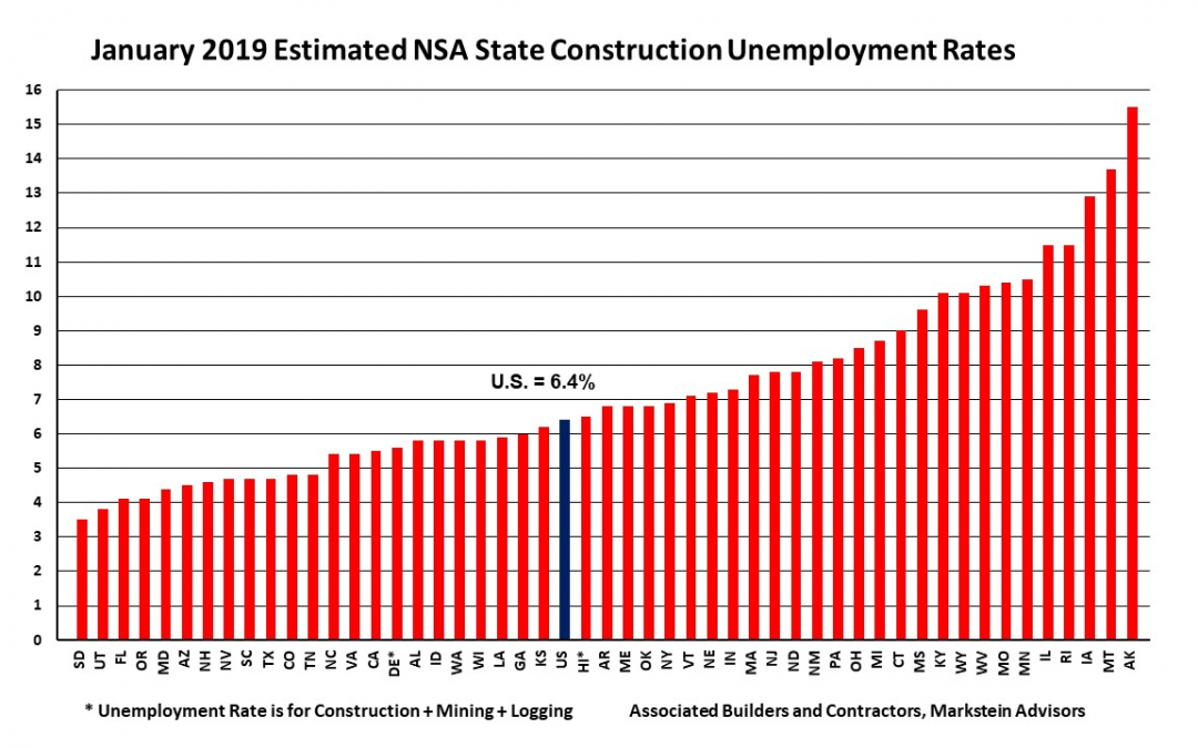 Construction unemployment slips nationwide, Year over Year