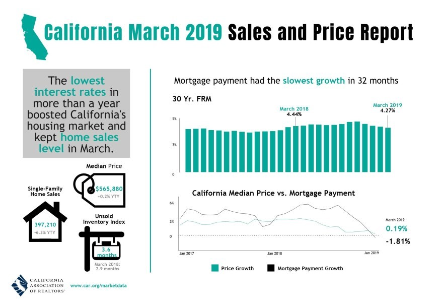 California Home Sales Slipped in March