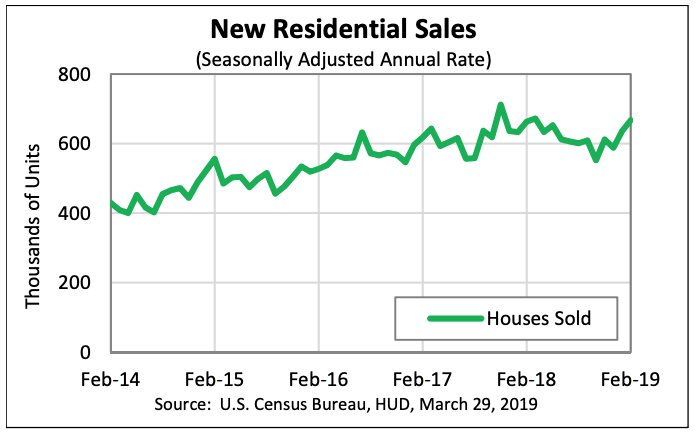 New Home Sales Rise 5% in January