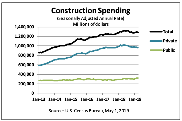 Construction Spending Slips in March