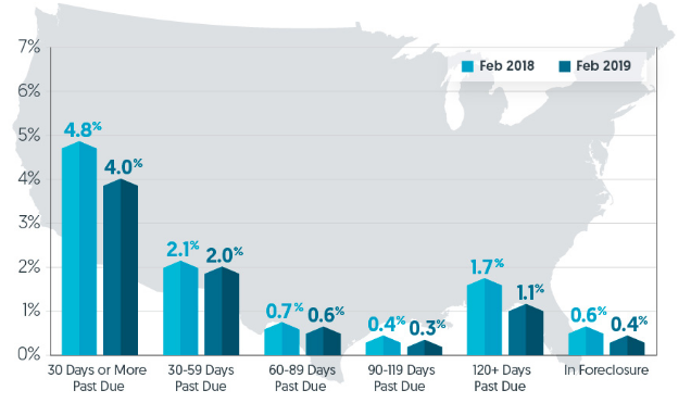 Mortgage Delinquencies Sink to 19-year low