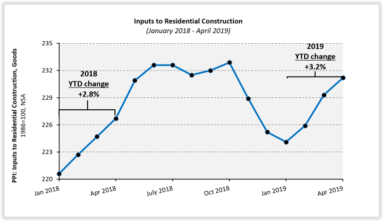Building Material Prices Inch Higher in April