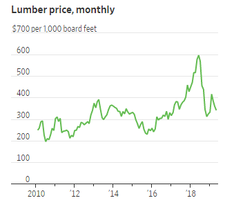 Lumber Prices Hit an Unseasonable Slump
