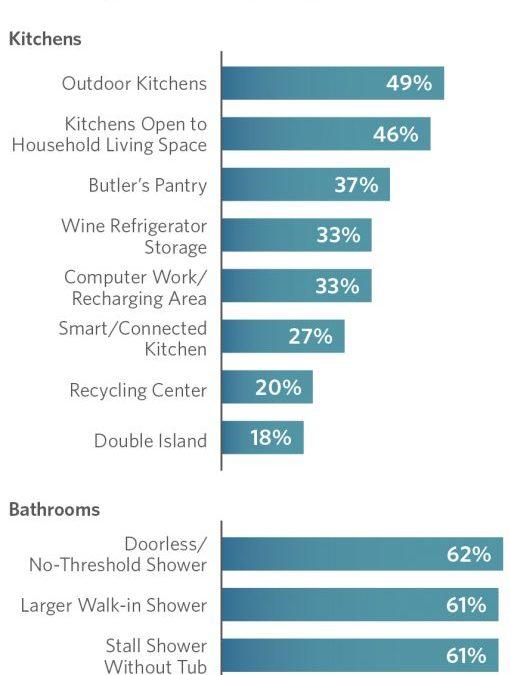 Popular: Outdoor Cooking and Doorless Showers