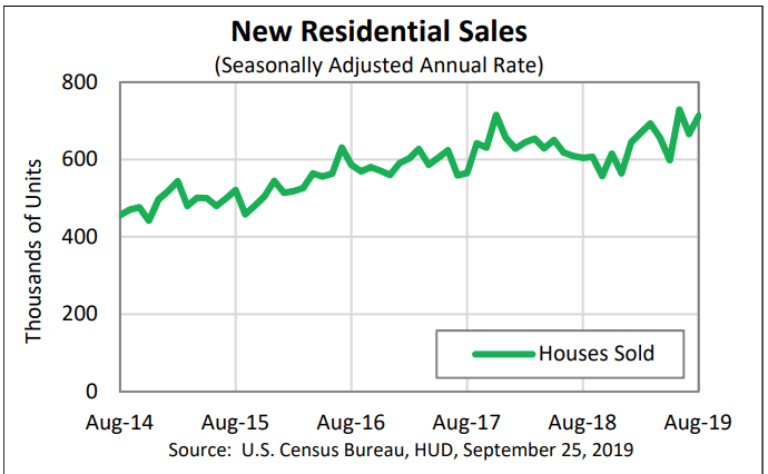 New-Home Sales UP 7.1% in 3rd Quarter; Equity Builds