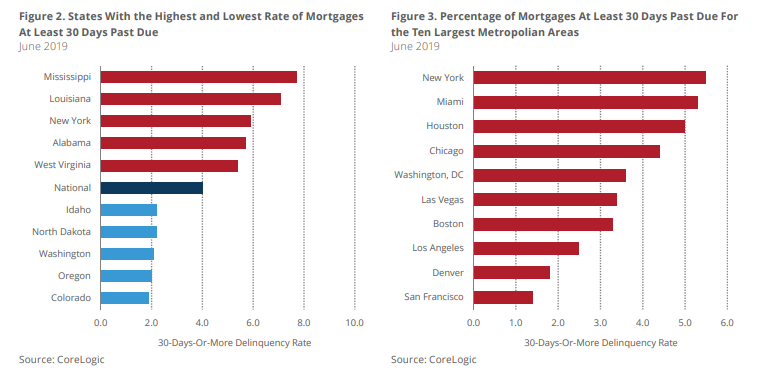 Foreclosures rates Reach 20-year LOW; Thanks to Housing Boom