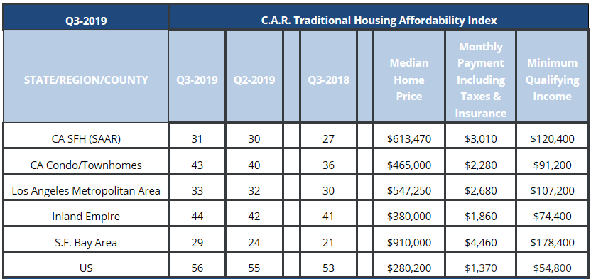 California Homes Become More Affordable in the 3rd Quarter