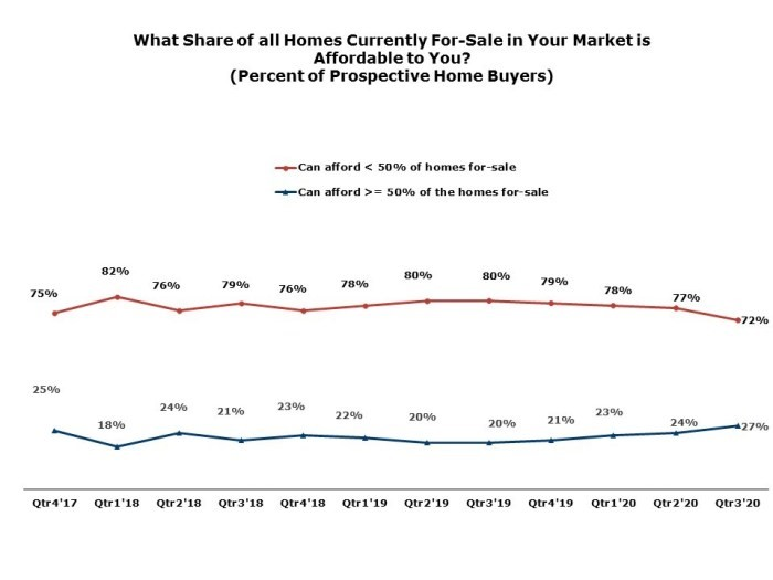 New Buyers Feel They Can Afford More. Here's Why.